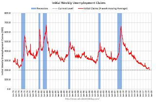 Weekly Initial Unemployment Claims decreased to 192,000