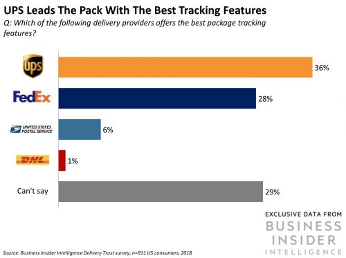 How consumers rank the top delivery services in the US - and how they stack up against the growing threat of Amazon