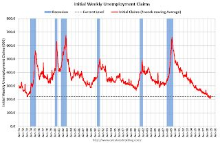 Weekly Initial Unemployment Claims decreased to 213,000