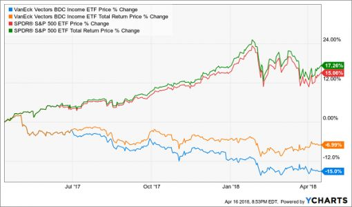 The Best High-Yield BDCs To Target Right Now