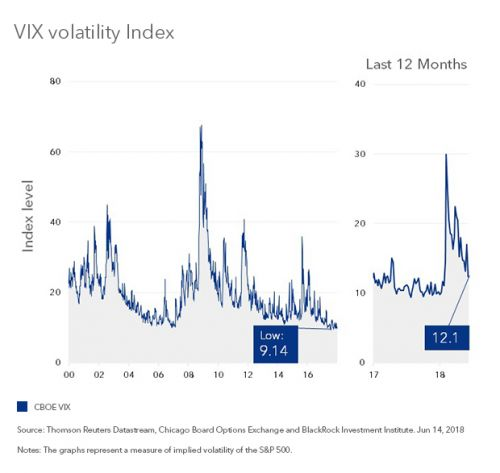 Why Volatility Can Stay Low Again