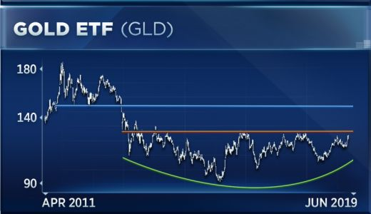 Why this market technician believes gold could be on the verge of a break out