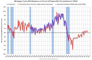 Mortgage Equity Withdrawal slightly positive in Q4