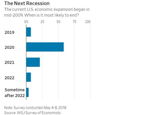 Experts Say Next Recession Will Hit In 2020