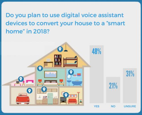 How Amazon is Owning the Smart Home Market