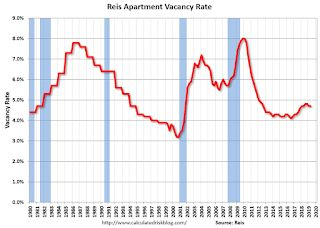 Reis: Apartment Vacancy Rate unchanged in Q2 at 4.7%