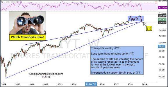 Transportation Sector testing important long-term support