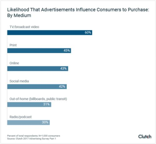 Advertising Still Works - And Influences Millennials the Most