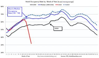 Hotels: Occupancy Rate Declined 68.5% Year-over-year to All Time Record Low