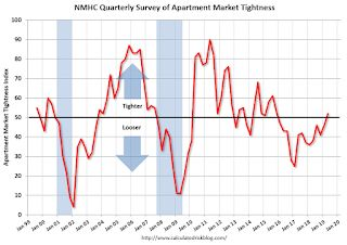 NMHC: Apartment Market Tightness Index Increased in April