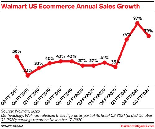 Walmart's ecommerce sales grew 79% year over year, and this growth may continue into the holiday shopping season