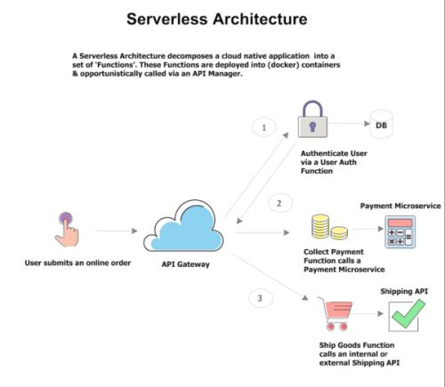What Serverless is and What it Means for You - Part 1