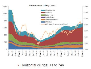 "Oil Rigs: ""A Surprising Pause in Rig Additions"""