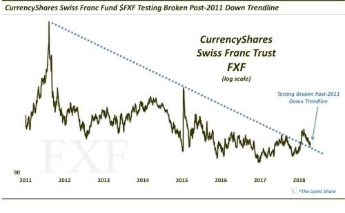 More Downside Ahead For This Swiss Franc ETF?