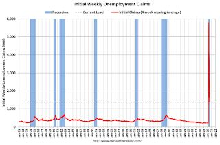 Weekly Initial Unemployment Claims decrease to 1,300,000