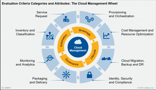 The Speed of Cloud Management Acquisitions Tells Us 3 Things About the Cloud Market