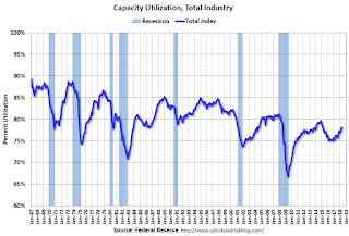 Industrial Production Decreased 0.1% in May