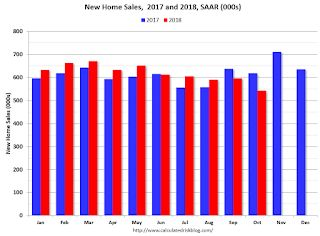 A few Comments on October New Home Sales
