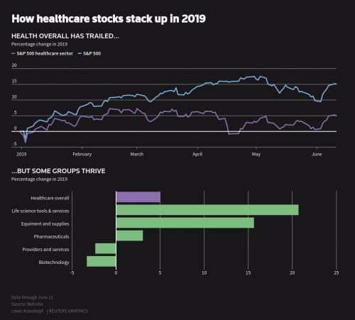 Is the healthcare sector a Buy?
