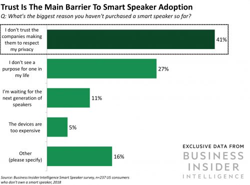Trust is the main barrier to smart speaker adoption - here's what companies can do about that