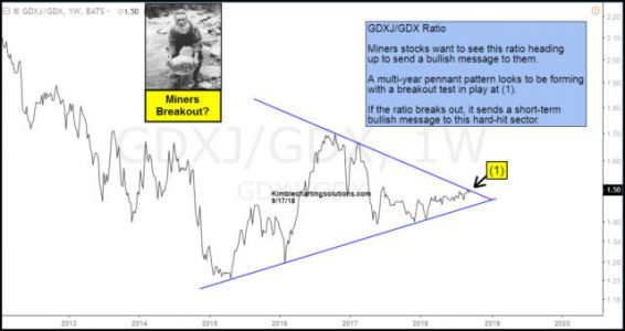 Gold Miners Suddenly Attempting A Multi-Year Breakout