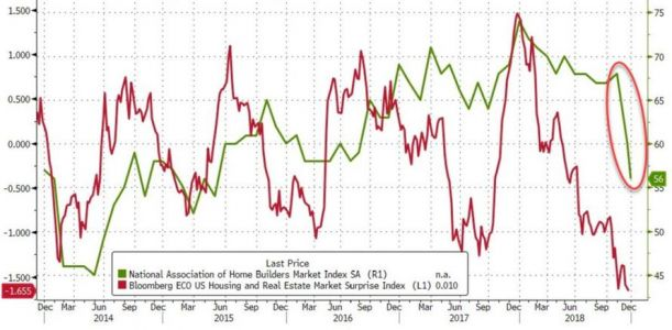 Home builder confidence hits 3.5 year low