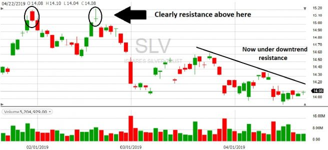 Silver News: Will the price continue to move lower?
