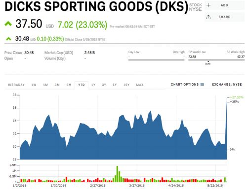 Dick's Sporting Goods is skyrocketing after reporting strong earnings and raising guidance