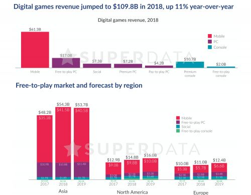 Free to play games rule the entertainment world with $88 billion in revenue