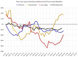 Update: Housing Inventory Tracking