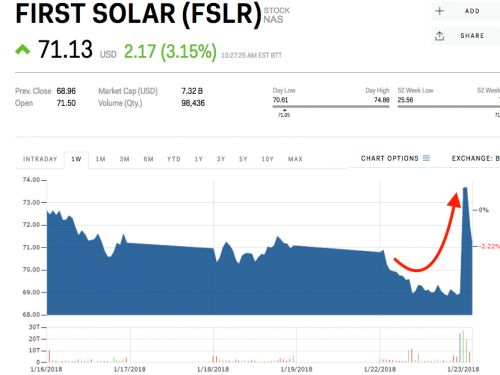 Solar stocks are surging on President Trump's new tariff announcement