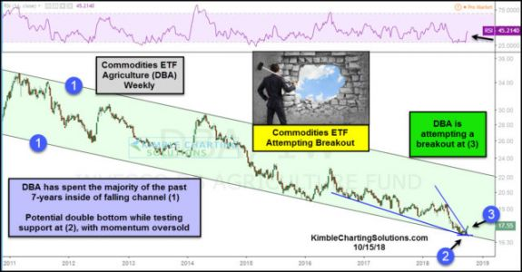 Agriculture, Commodities Attempting A Bullish Breakout