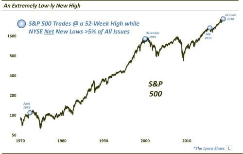 Lots Of New Lows Are Accompanying The Market's New Highs