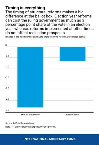 Reform Doesn't Have to Cost Votes