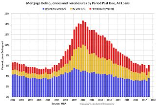 MBA: Mortgage Delinquency Rate increases in Q3 mostly due to Hurricanes