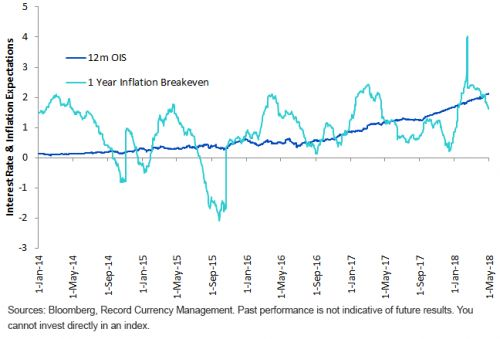 U.S. Dollar Impacted By Inflation, Elections, & Policy