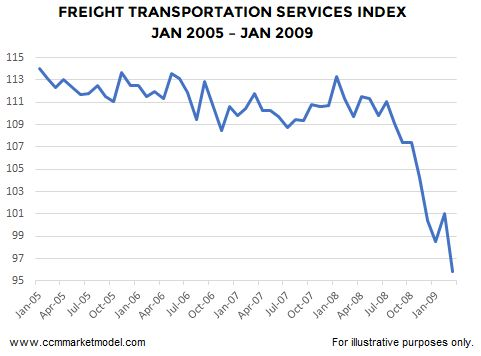 Freight Volumes Indicate More Upside Ahead For Stocks