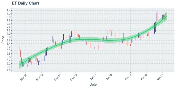 Energy Transfer LP : Price Now Near $8.18; Daily Chart Shows An Uptrend on 50 Day Basis