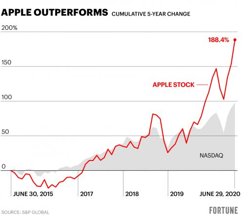 After Apple's stratospheric rise, investors are facing a new threat: Simple math