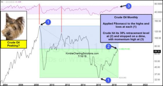 Crude Oil Could Be Peaking Here
