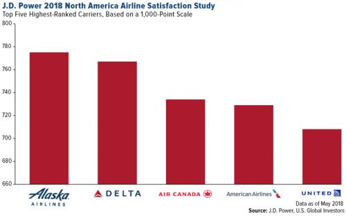 Airline Passenger Satisfaction Just Improved for the Seventh Straight Year