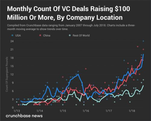 Supergiant VC rounds aren't just raised in China