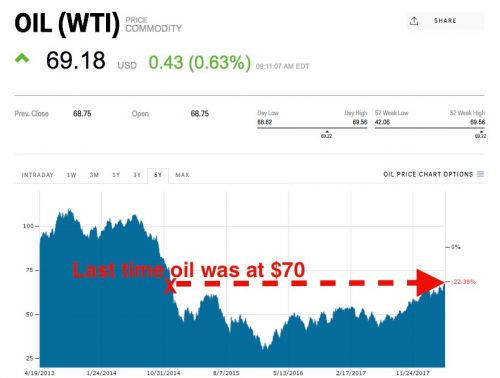 Oil is closing in on $70 for first time in over 3 years