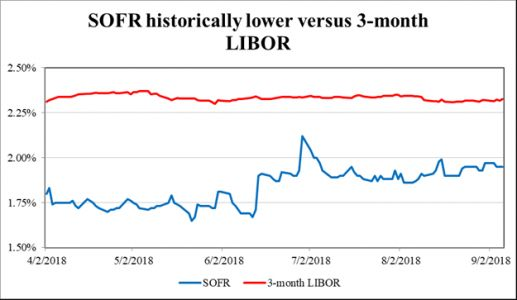Exploring The Ramifications Of LIBOR's Phase-Out