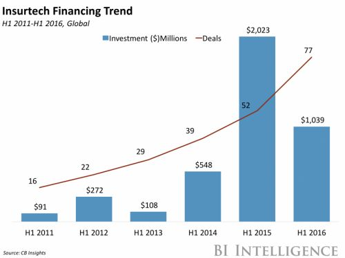 THE INSURTECH REPORT: How financial technology firms are helping - and disrupting - the nearly $5 trillion insurance industry