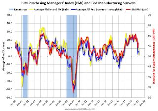 """Kansas City Fed: """"Tenth District Manufacturing Activity Up Only Slightly"""""""