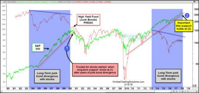 Are Junk Bonds On The Verge Of Technical Collapse?
