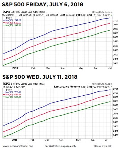 Making Sense Of Wednesday's Down Day For The Markets