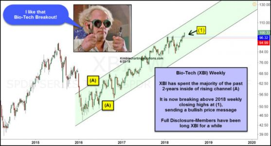Impressive Breakout From Biotechs Taking Place