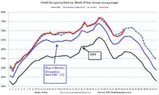 Hotels: Occupancy Rate Declined Slightly Year-over-year
